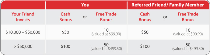 Scotia iTRADE Account Refer A Friend Program