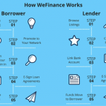WeFinance Loan Crowdfunding Platform $50 Referral Rewards