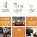 Stash Hotel Rewards Visa Signature Card 10,000 Bonus Points and $50 Statement Credit