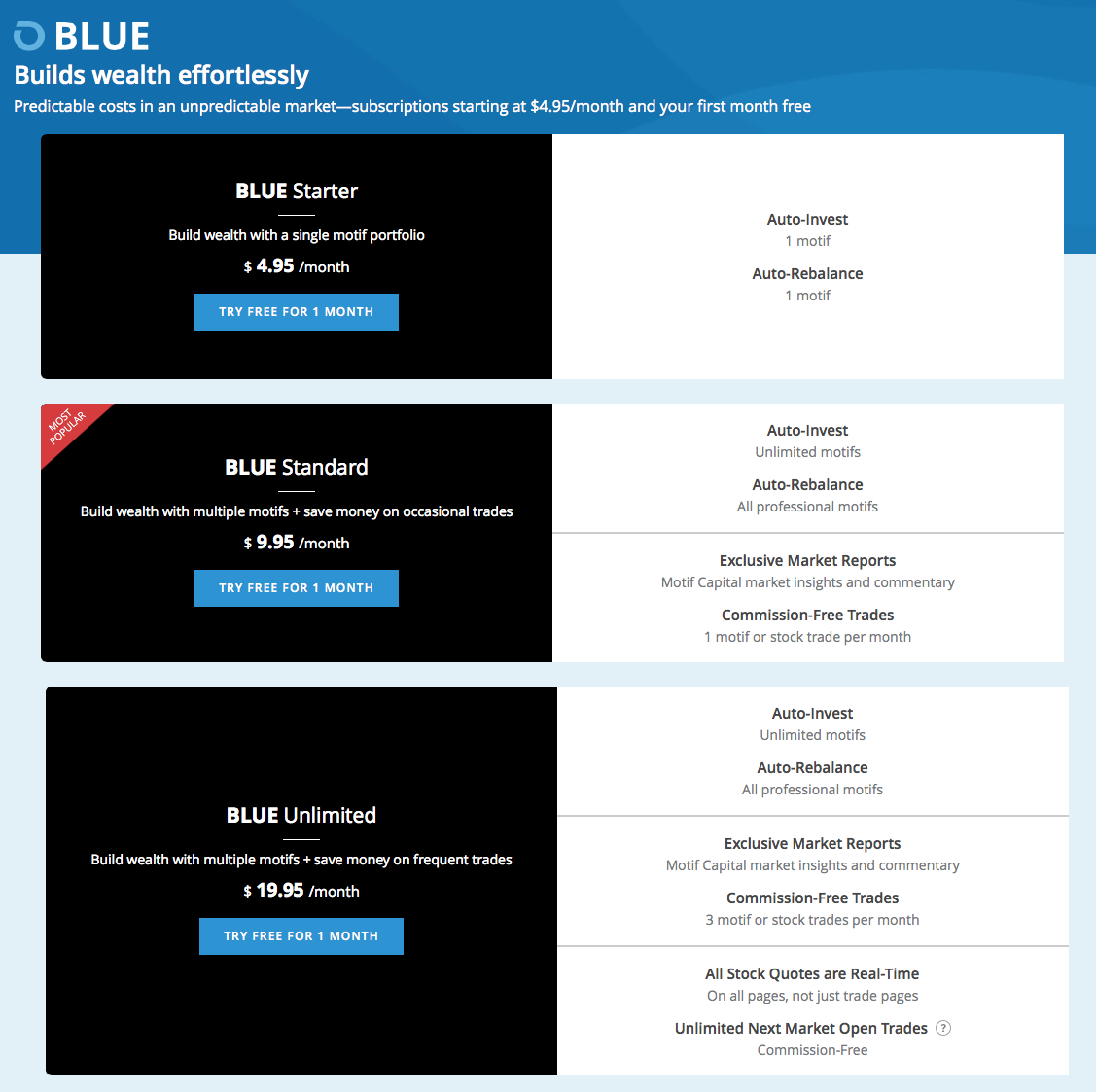 Motif Investing 3 Free Months of Motif BLUE Automated Investment Service